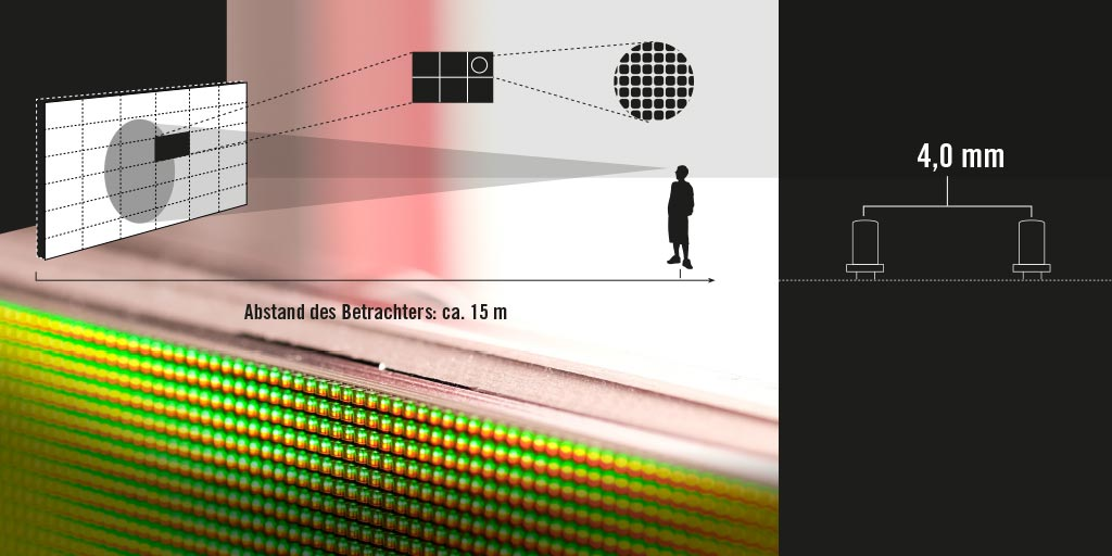 LED pixel pitch and viewer distance in relation to each other. Example: 4.0 mm pixel pitch.