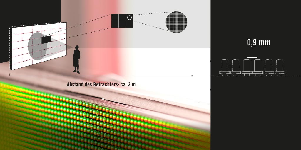 LED pixel pitch and viewer distance in relation to each other. Example: 0.9 mm pixel pitch.